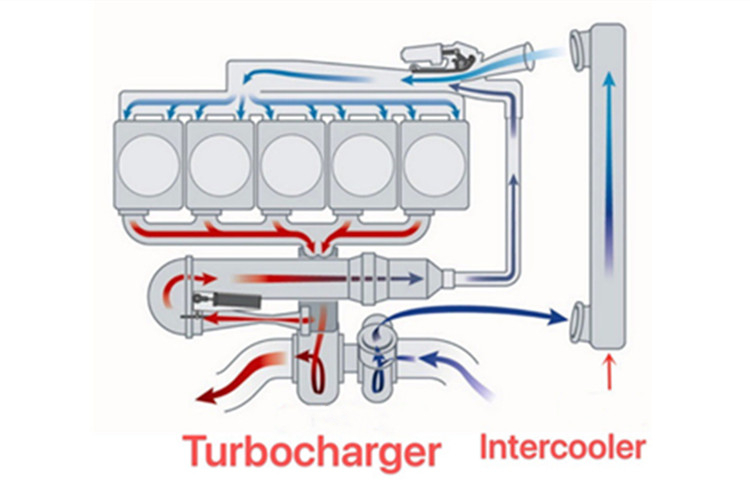 Why do turbines need to be used with intercoolers?